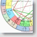 Astrology Workshop: The Aspects in Astrology. Cpyright 2014 Roman Oleh Yaworsky